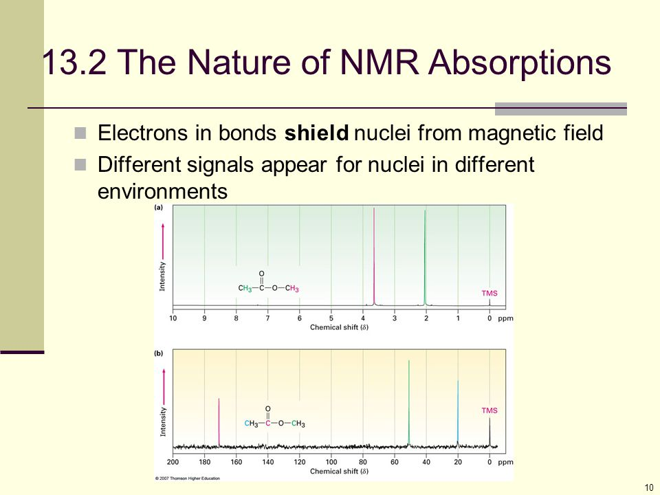 13.2 The Nature of NMR Absorptions