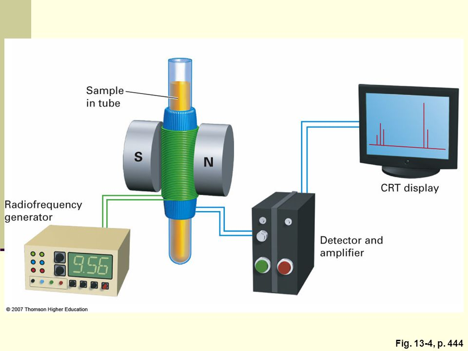 Figure 13. 4: Schematic operation of an NMR spectrometer