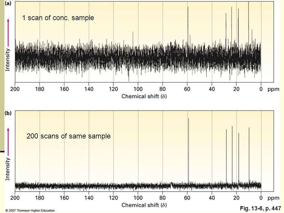 1 scan of conc. sample 200 scans of same sample Fig. 13-6, p. 447