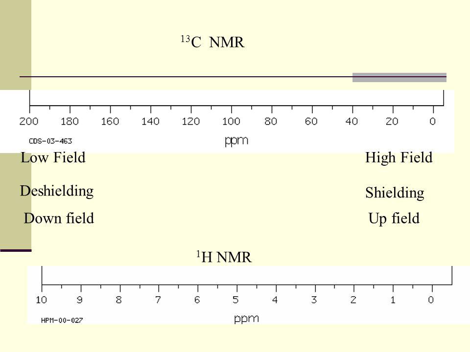 13C NMR Low Field High Field Deshielding Shielding Down field Up field 1H NMR