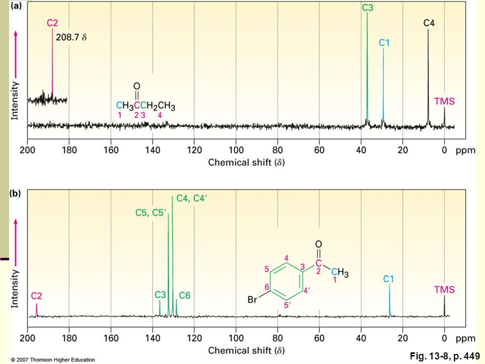 Figure 13.8: Carbon-13 NMR spectra of (a) 2-butanone and (b) para-bromoacetophenone.