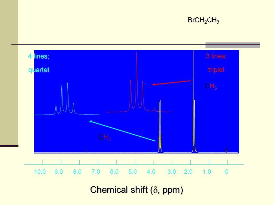 Chemical shift (, ppm) 1 BrCH2CH3 4 lines; quartet 3 lines; triplet