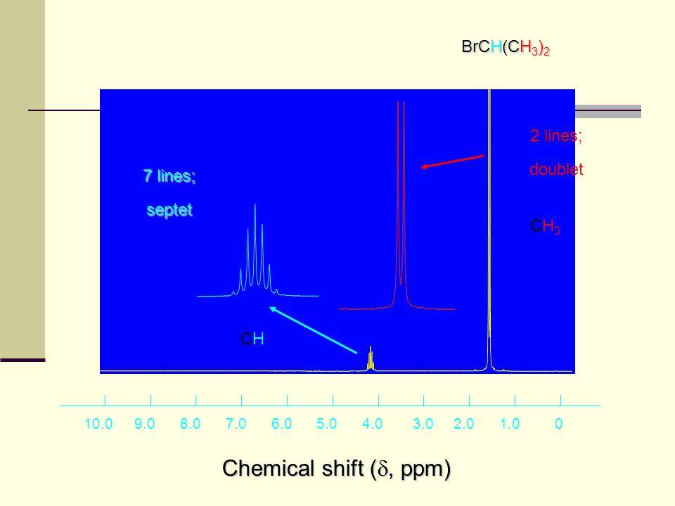 Chemical shift (, ppm) 1 BrCH(CH3)2 2 lines; doublet 7 lines; septet