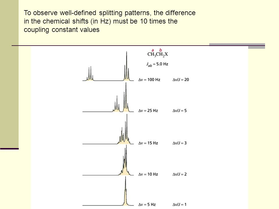 To observe well-defined splitting patterns, the difference