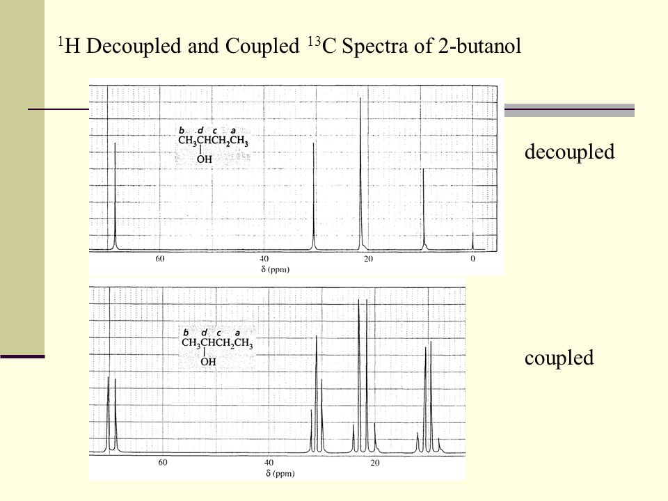 1H Decoupled and Coupled 13C Spectra of 2-butanol