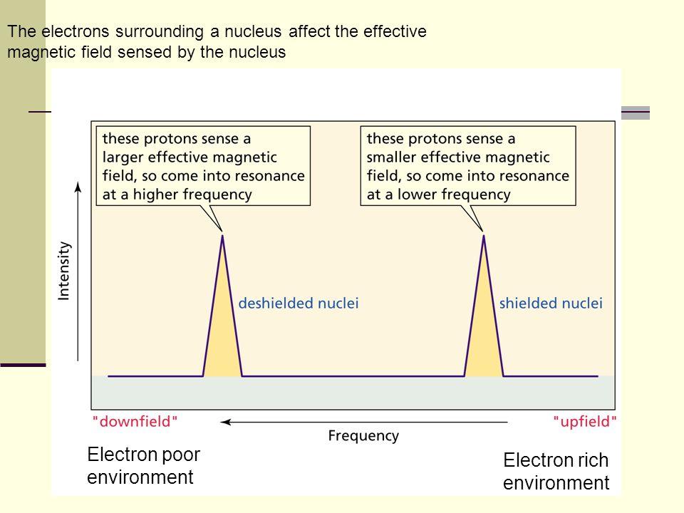 Electron poor environment Electron rich environment