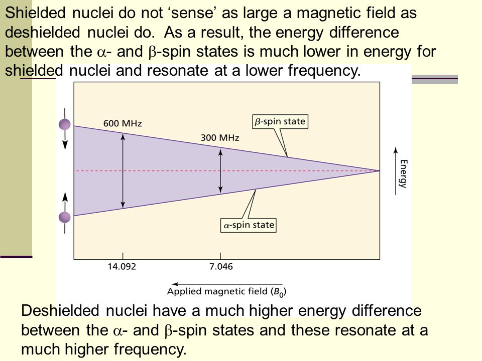 Shielded nuclei do not 'sense' as large a magnetic field as deshielded nuclei do. As a result, the energy difference between the - and -spin states is much lower in energy for shielded nuclei and resonate at a lower frequency.
