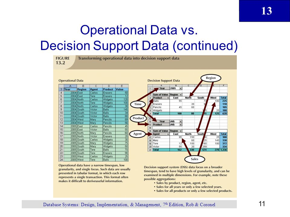 Operational Data vs. Decision Support Data (continued)
