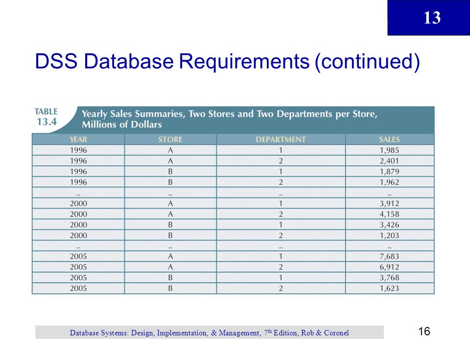 DSS Database Requirements (continued)