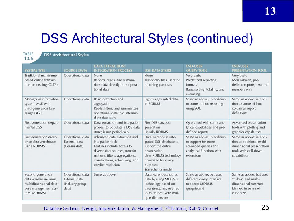DSS Architectural Styles (continued)