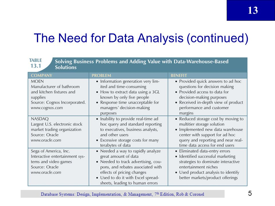 The Need for Data Analysis (continued)