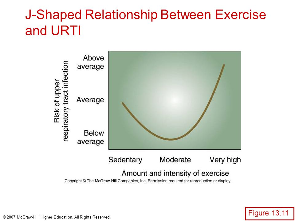 J-Shaped Relationship Between Exercise and URTI