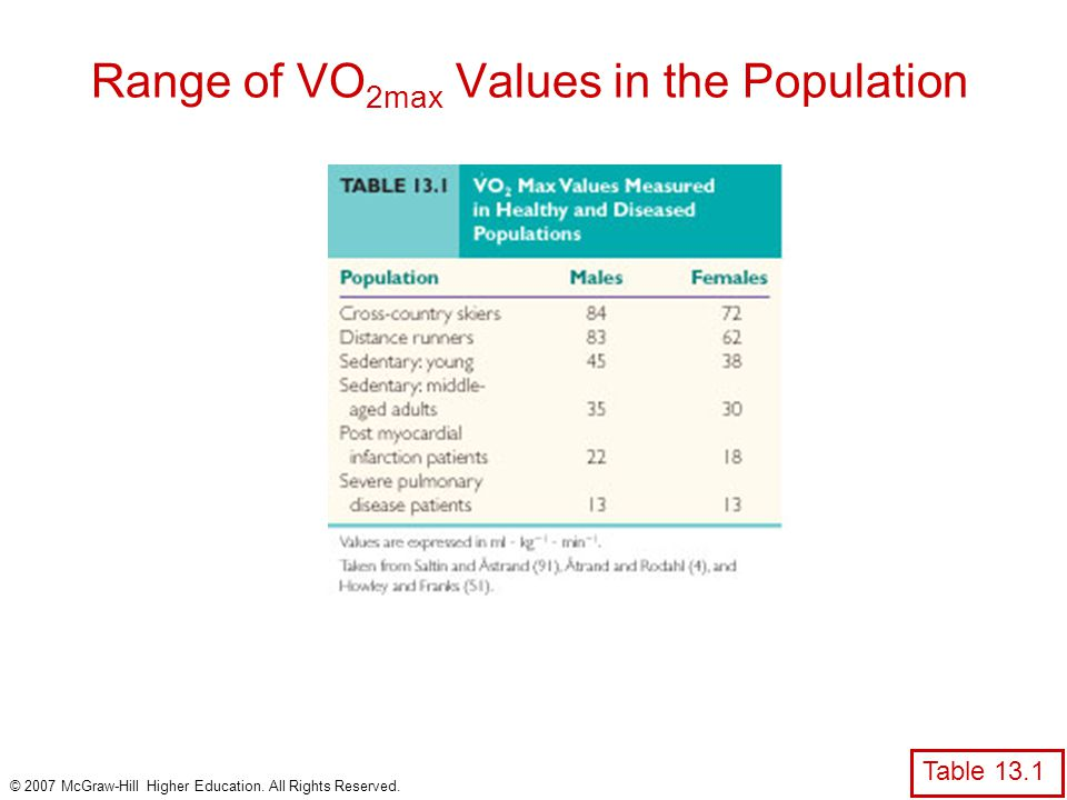Range of VO2max Values in the Population
