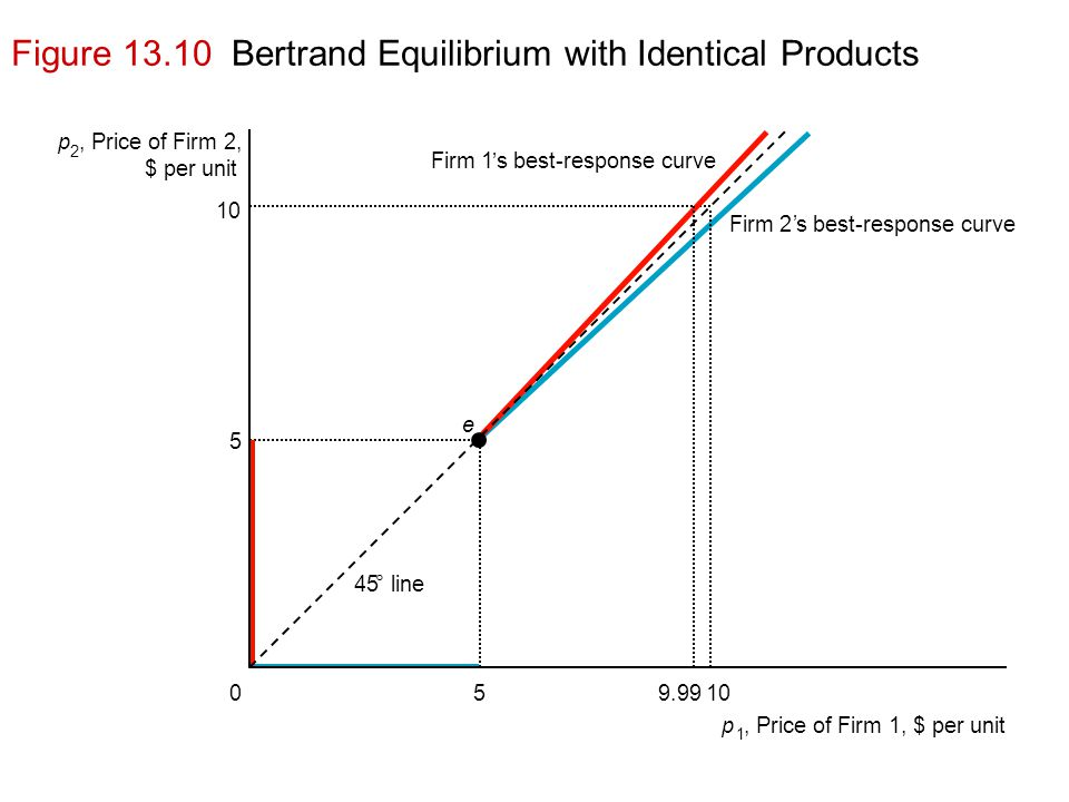 Figure 13.10 Bertrand Equilibrium with Identical Products