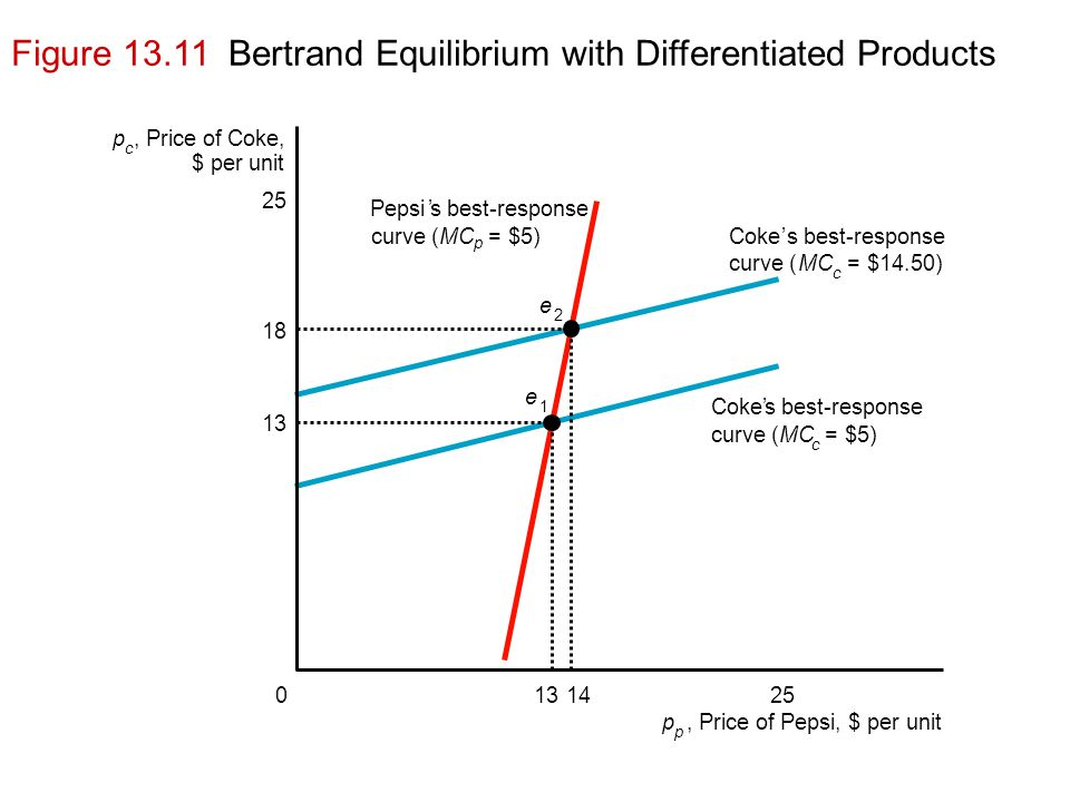 Figure 13.11 Bertrand Equilibrium with Differentiated Products