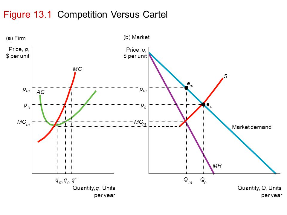 Figure 13.1 Competition Versus Cartel