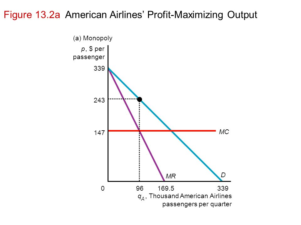 Figure 13.2a American Airlines' Profit-Maximizing Output