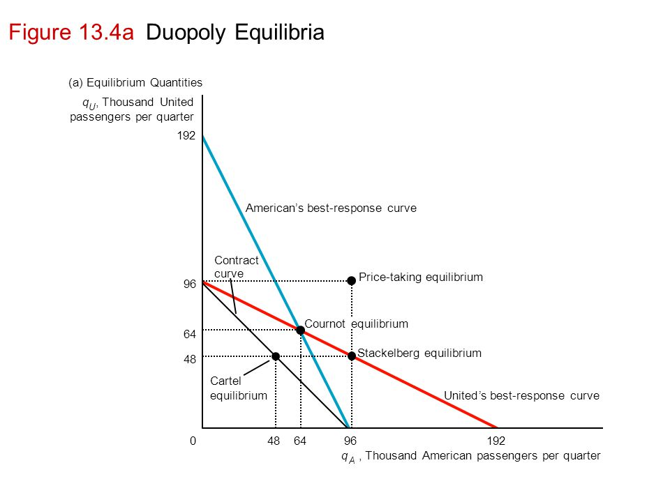 Figure 13.4a Duopoly Equilibria