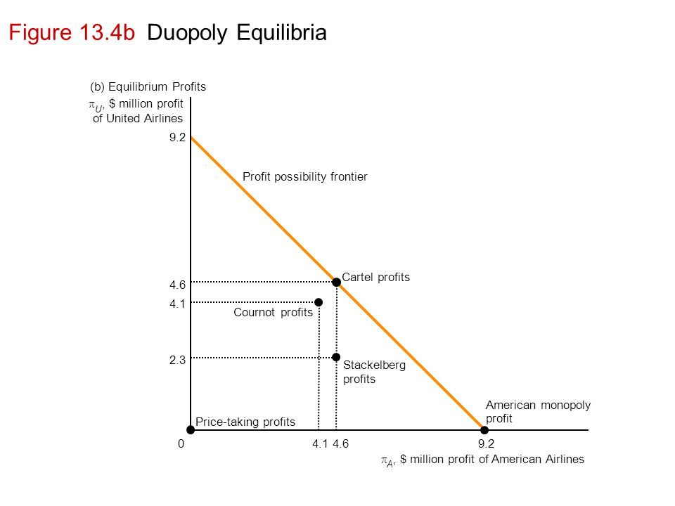 Figure 13.4b Duopoly Equilibria