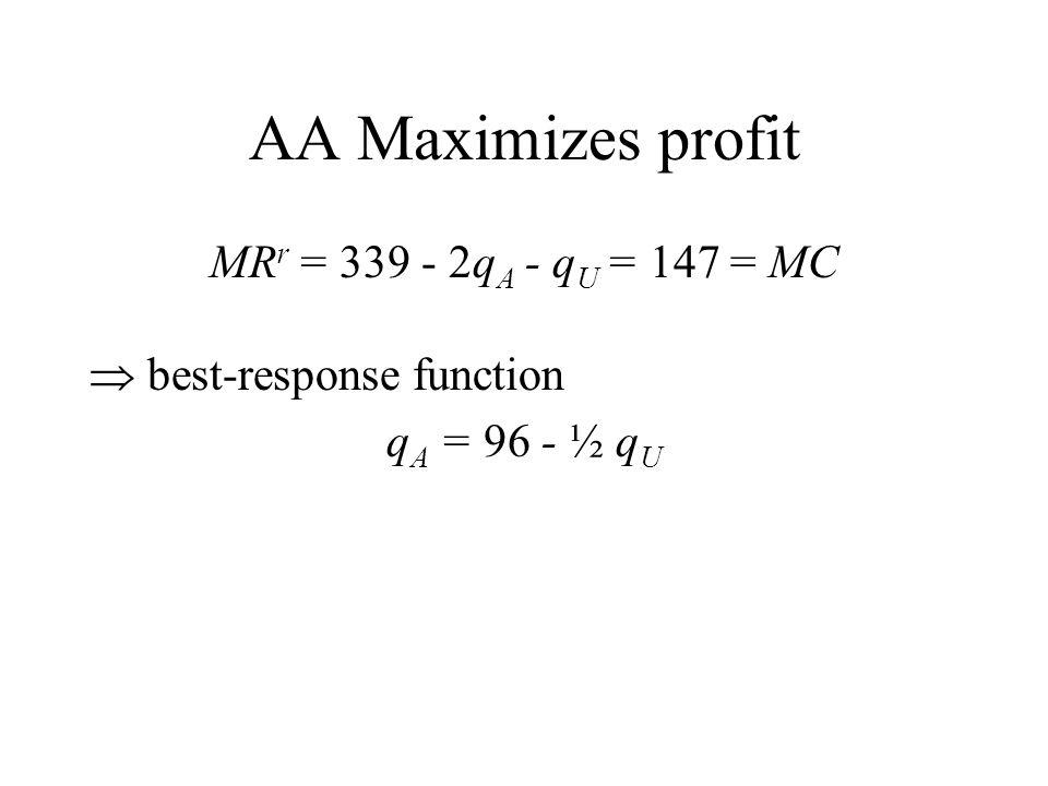 AA Maximizes profit MRr = 339 - 2qA - qU = 147 = MC