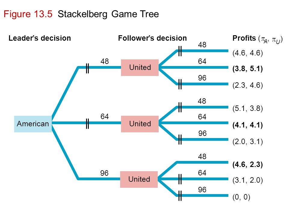 Figure 13.5 Stackelberg Game Tree