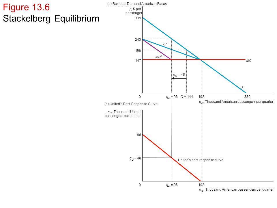 Stackelberg Equilibrium