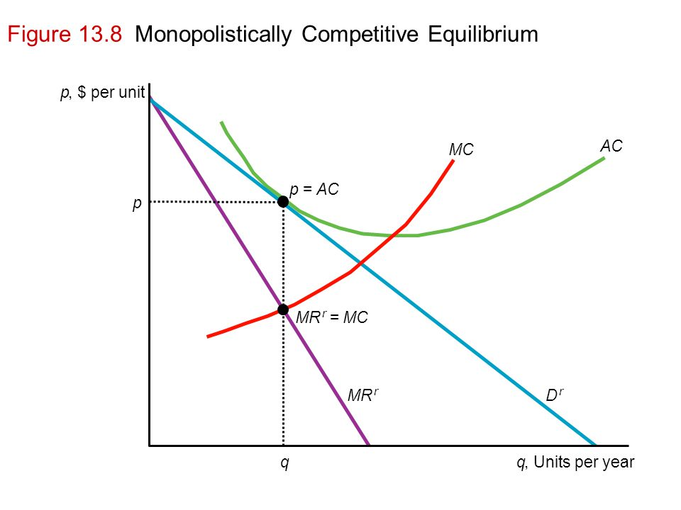 Figure 13.8 Monopolistically Competitive Equilibrium