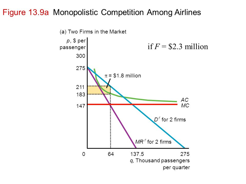 Figure 13.9a Monopolistic Competition Among Airlines