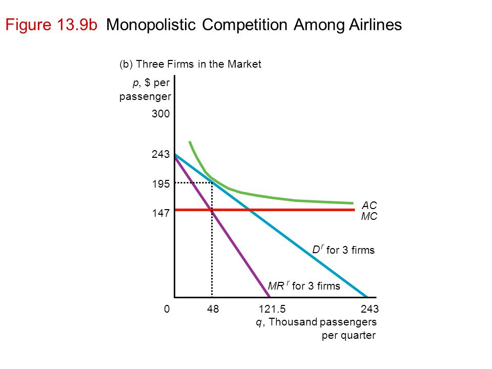 Figure 13.9b Monopolistic Competition Among Airlines