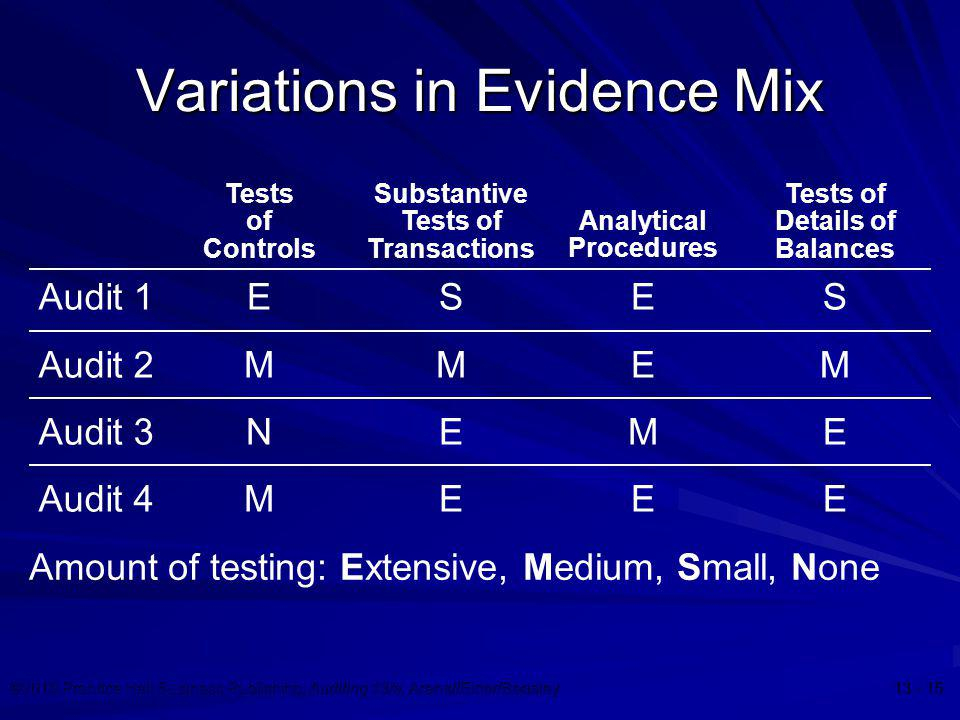 Variations in Evidence Mix