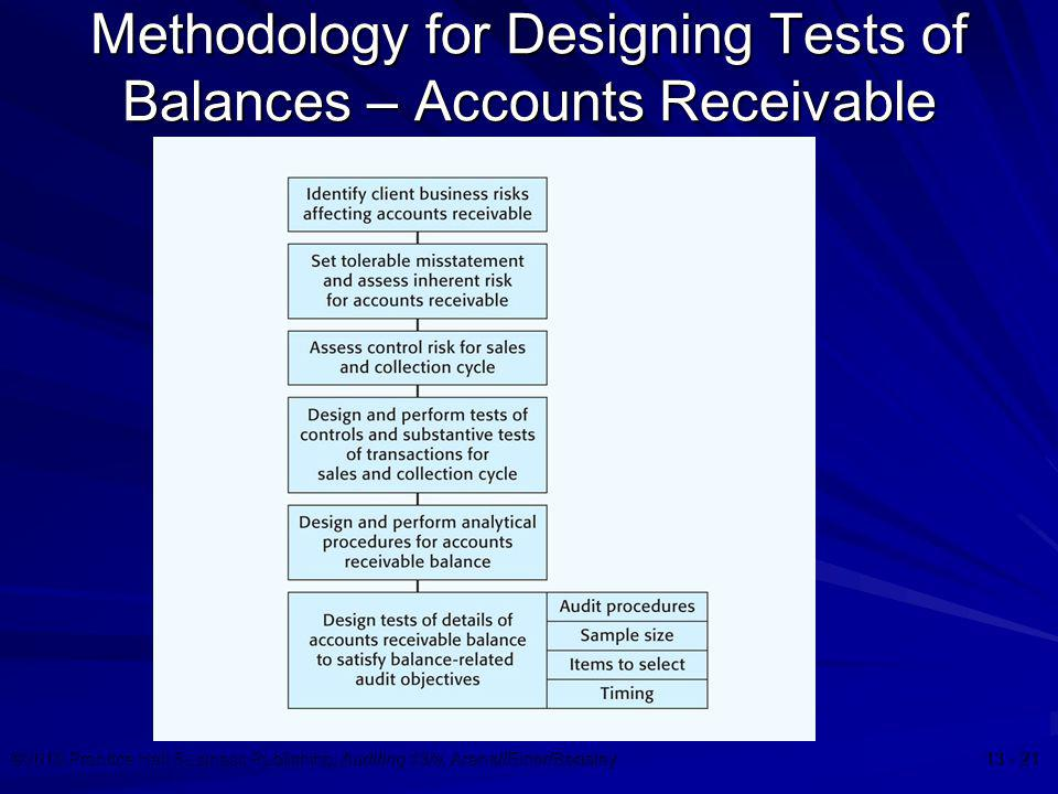 Methodology for Designing Tests of Balances – Accounts Receivable