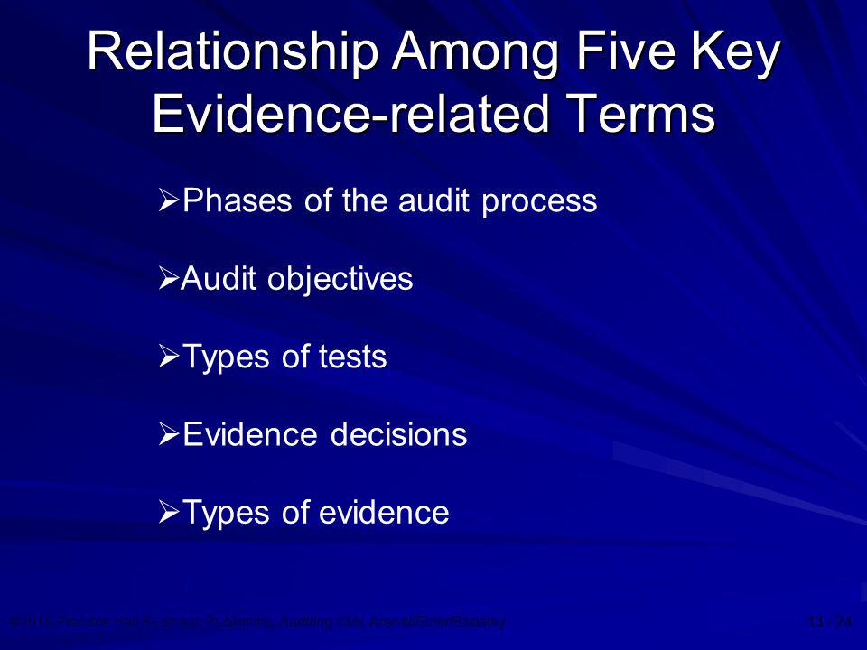 Relationship Among Five Key Evidence-related Terms