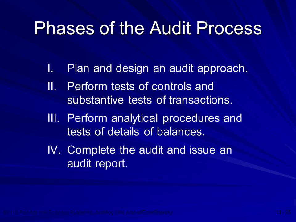 Phases of the Audit Process