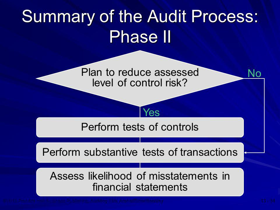 Summary of the Audit Process: Phase II
