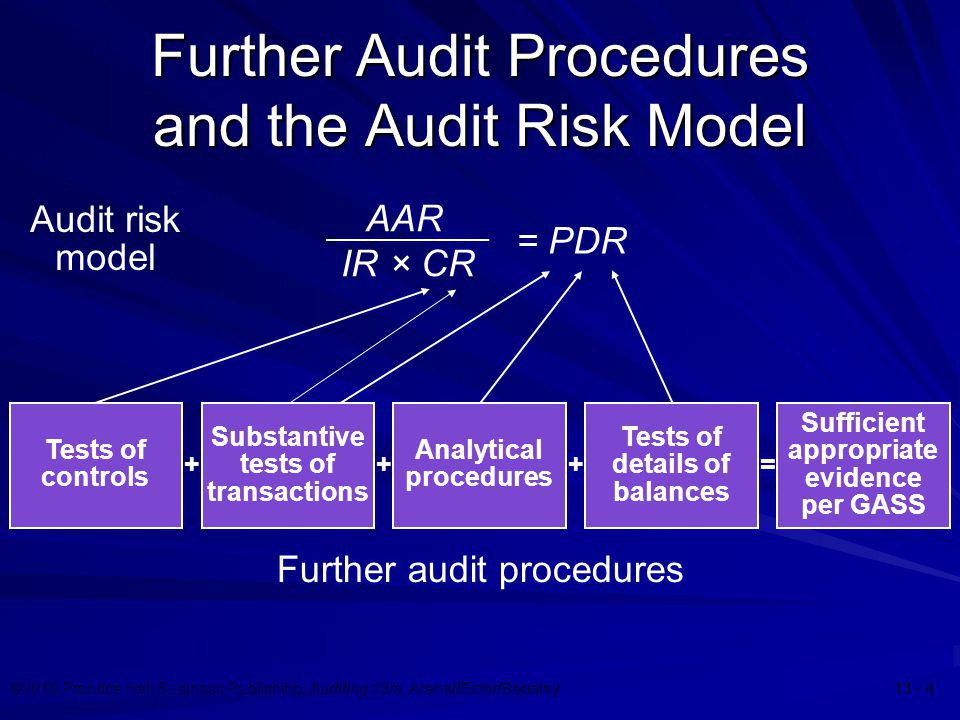 Further Audit Procedures and the Audit Risk Model