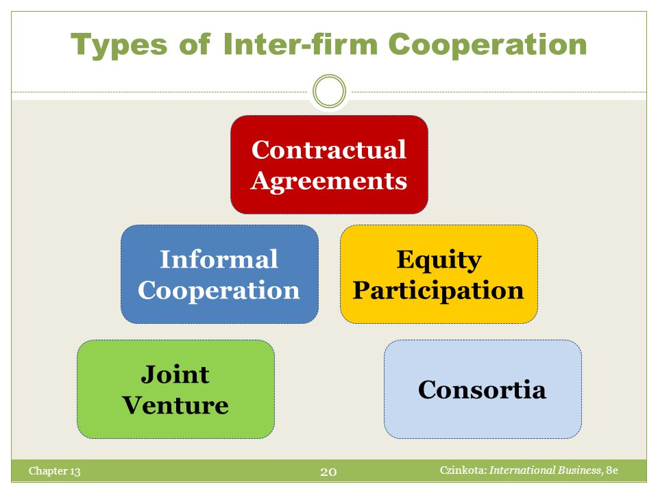 Types of Inter-firm Cooperation