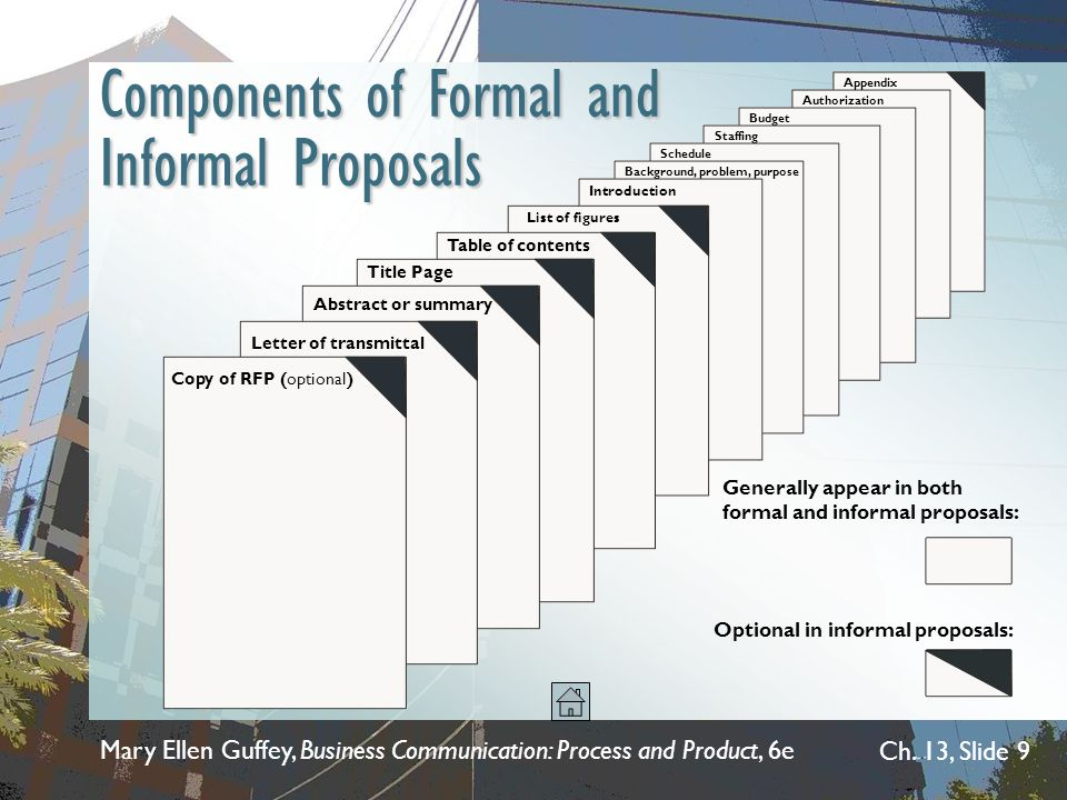 Components of Formal and Informal Proposals