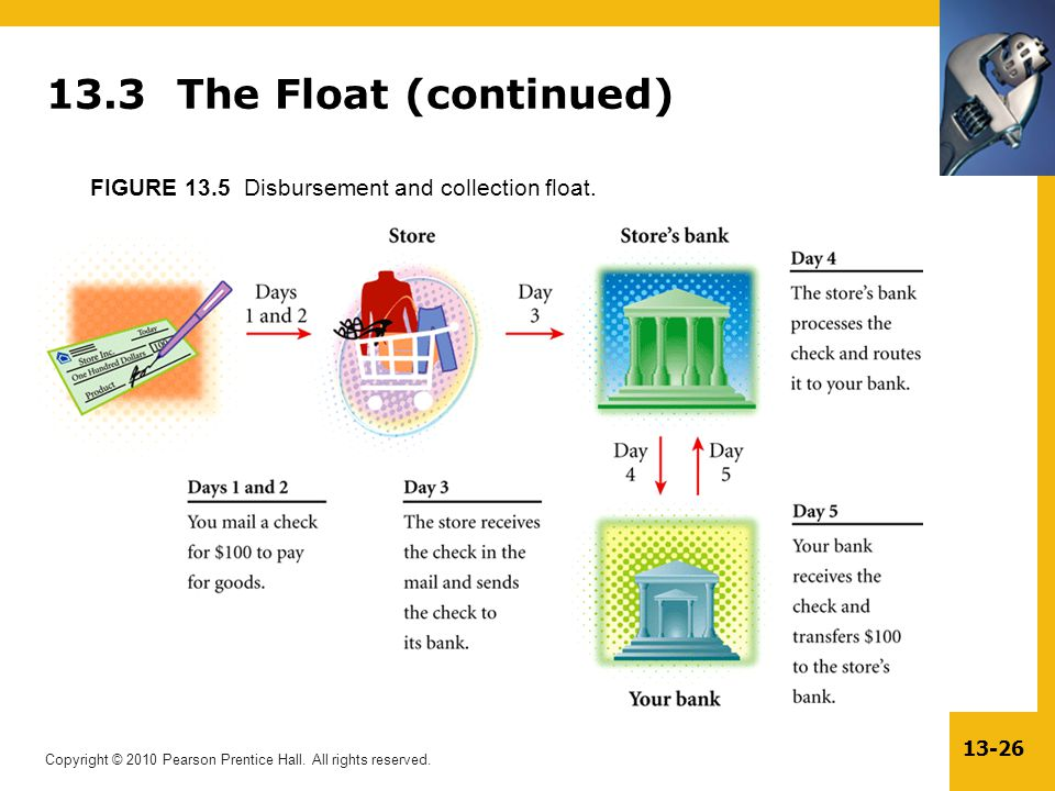 13.3 The Float (continued) FIGURE 13.5 Disbursement and collection float.