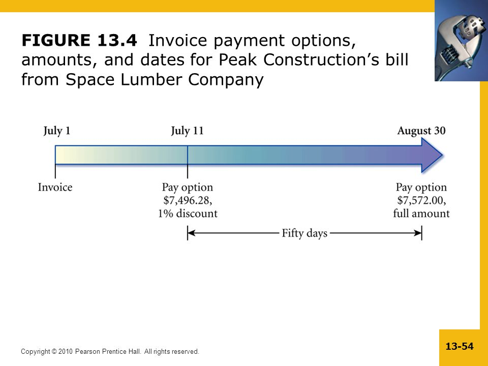 FIGURE 13.4 Invoice payment options, amounts, and dates for Peak Construction's bill from Space Lumber Company