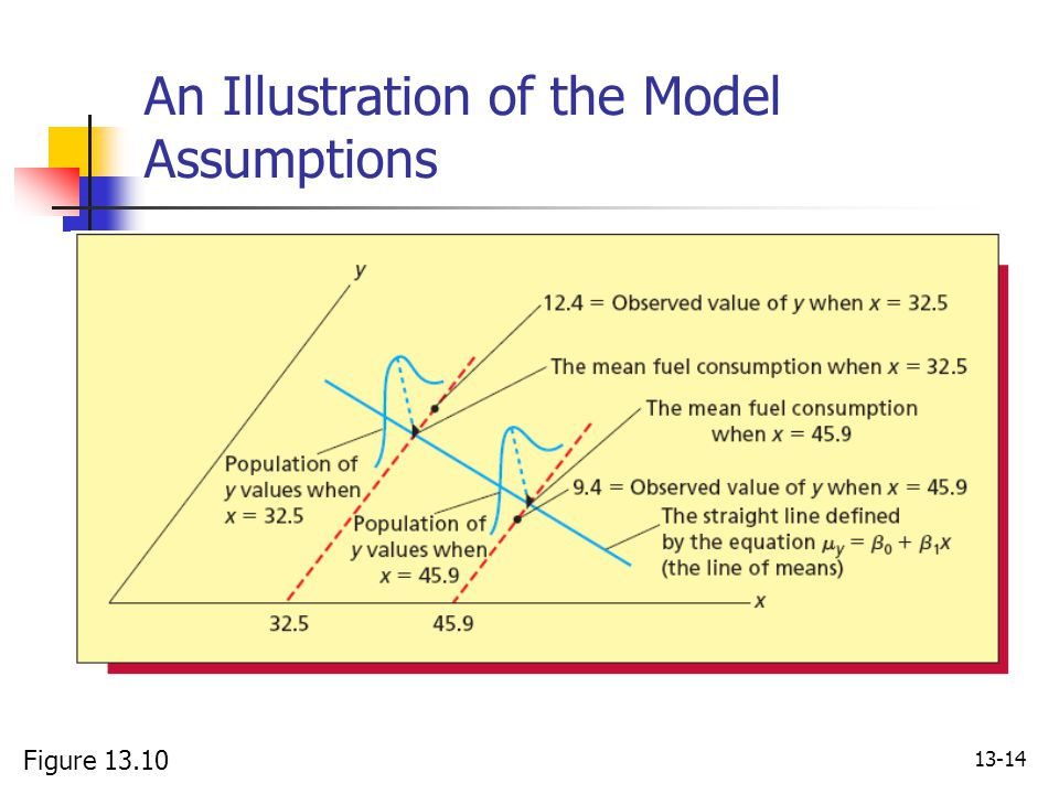 An Illustration of the Model Assumptions