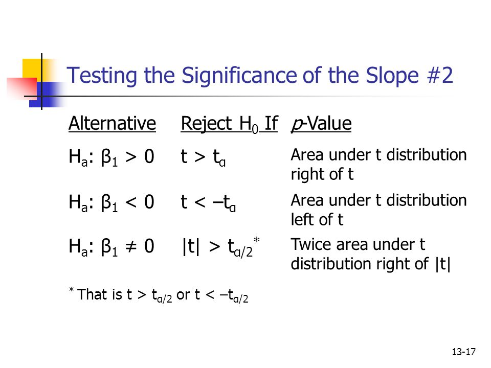 Testing the Significance of the Slope #2