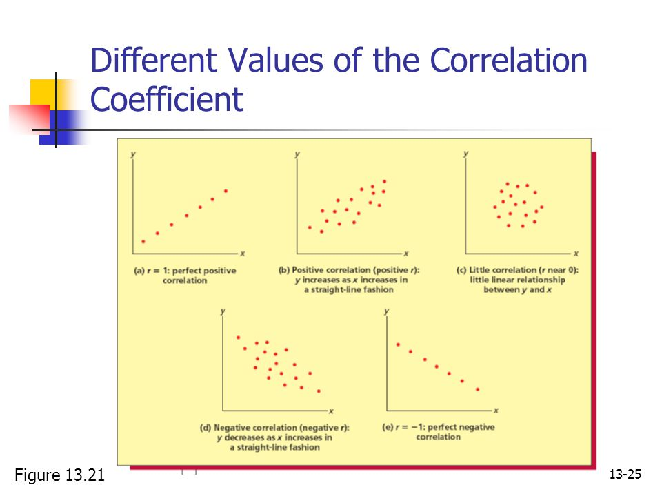 Different Values of the Correlation Coefficient