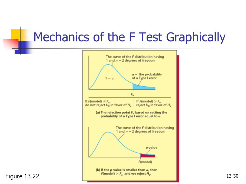 Mechanics of the F Test Graphically