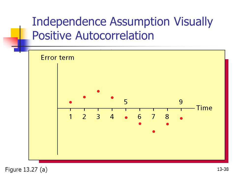 Independence Assumption Visually Positive Autocorrelation