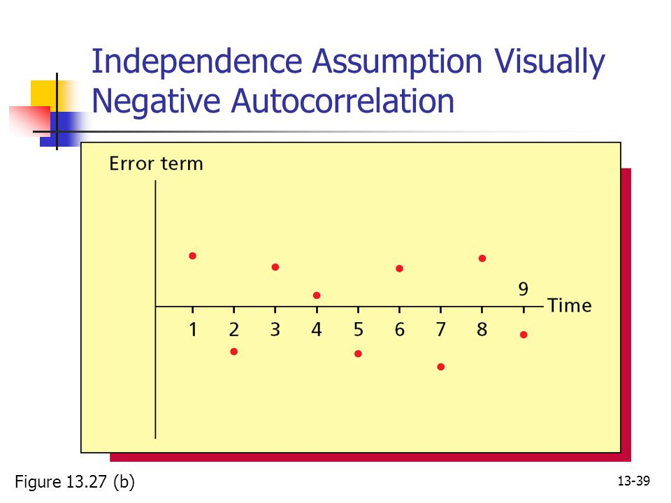 Independence Assumption Visually Negative Autocorrelation