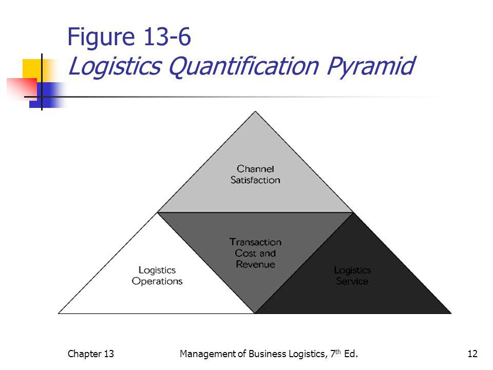 Figure 13-6 Logistics Quantification Pyramid