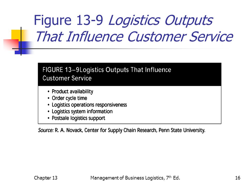 Figure 13-9 Logistics Outputs That Influence Customer Service