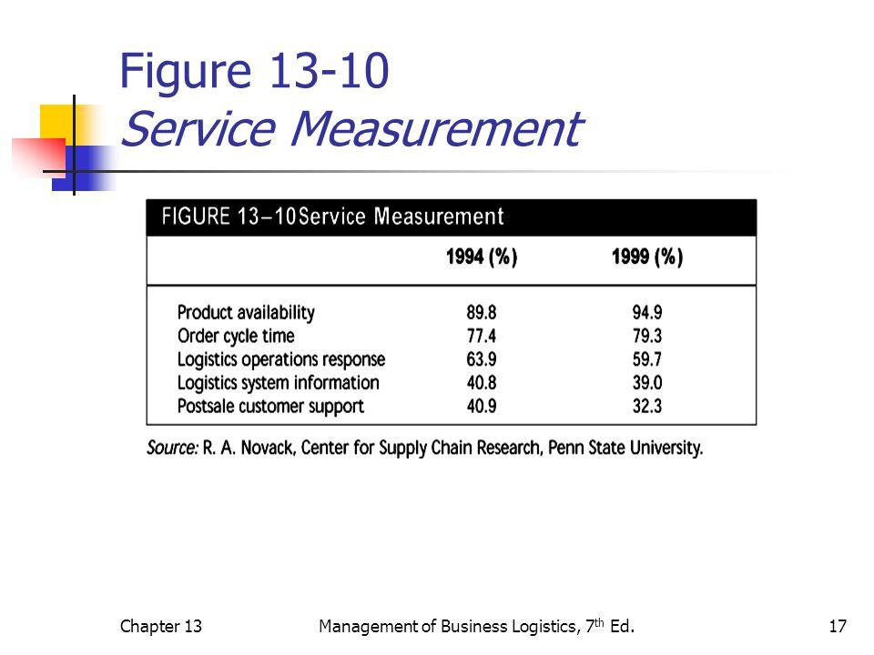 Figure 13-10 Service Measurement