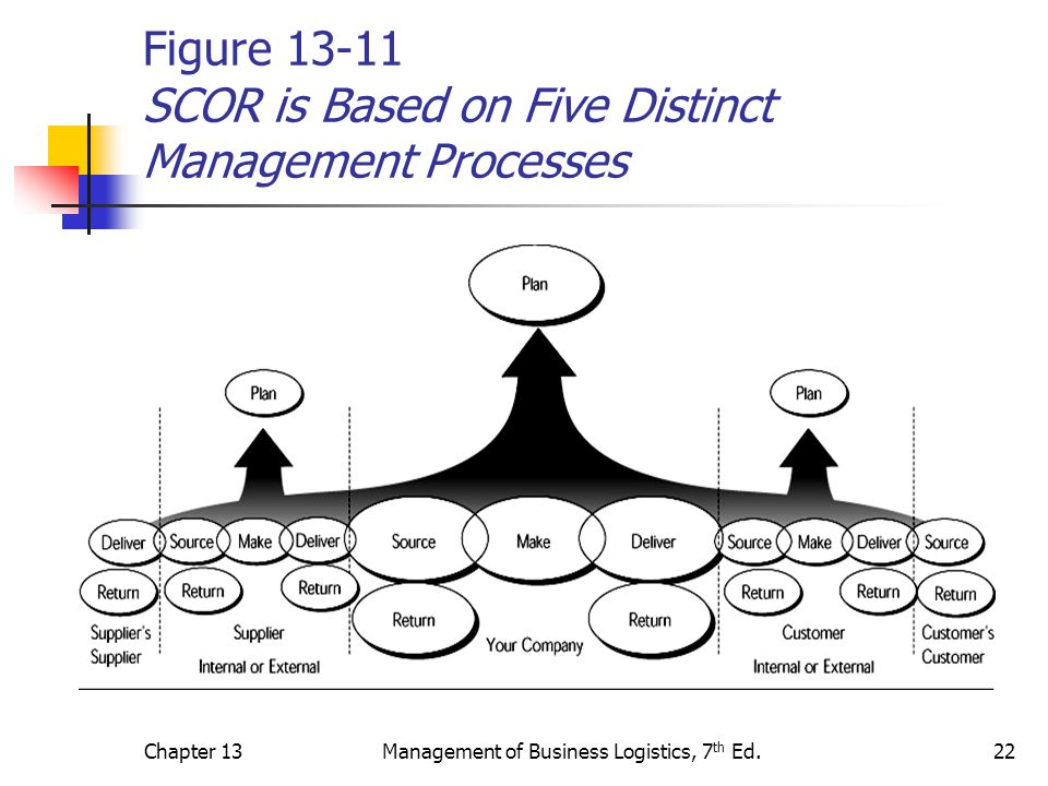 Figure 13-11 SCOR is Based on Five Distinct Management Processes