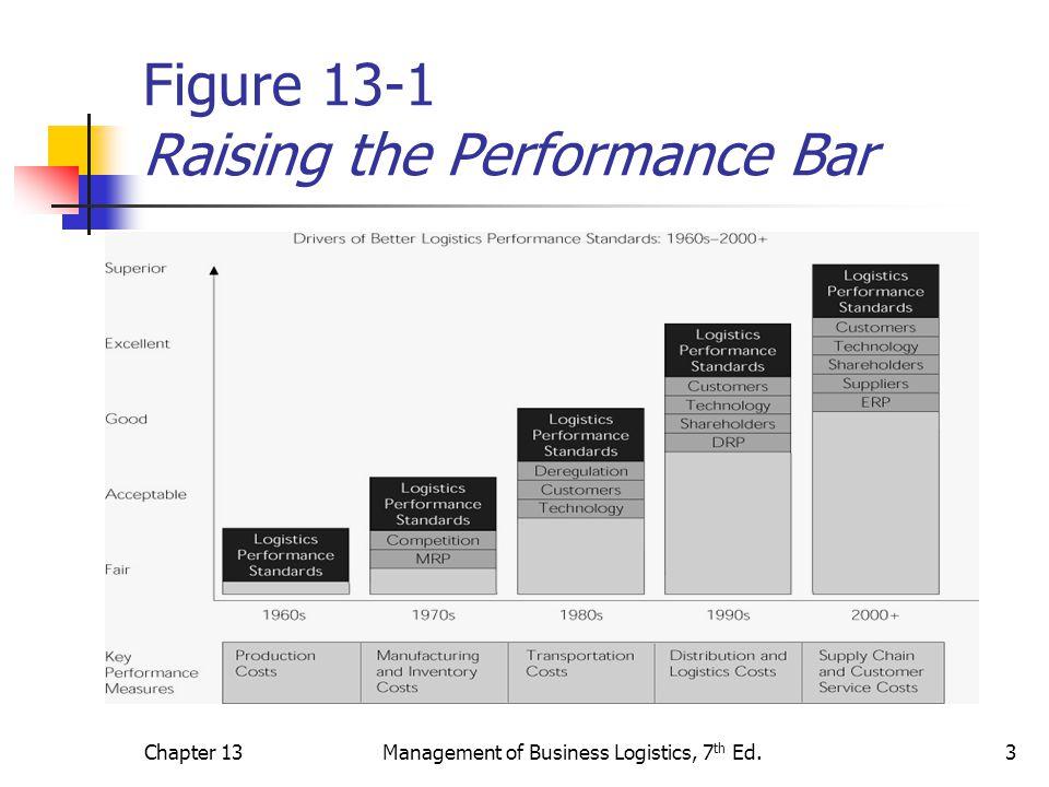 Figure 13-1 Raising the Performance Bar